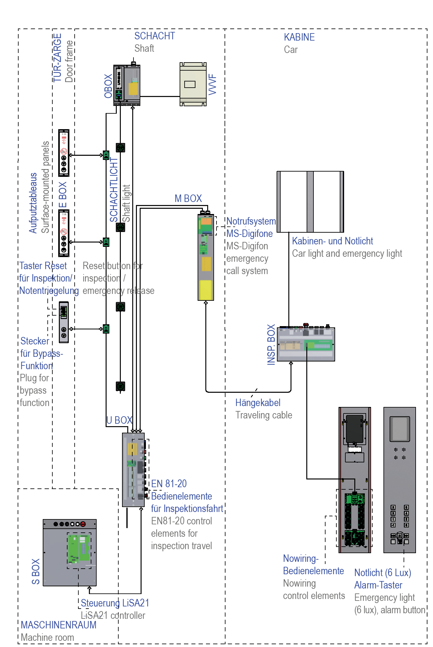Lift Controllers Schneider Steuerungstechnik Gmbh Elevator Wiring Schematic For Elevators Controller In The Bottom Machine Room Mus