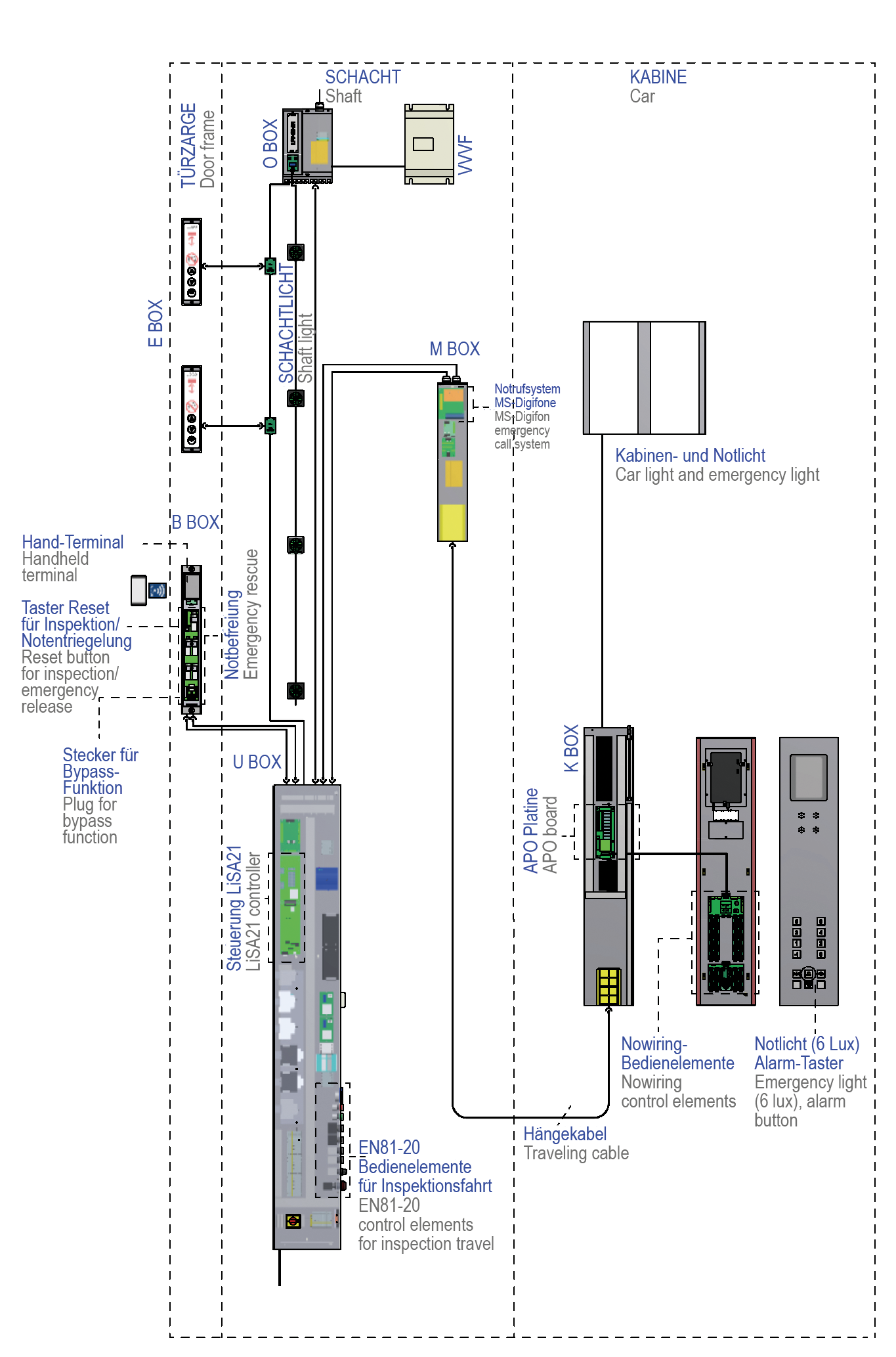 Lift Controllers Schneider Steuerungstechnik Gmbh Elevator Wiring Schematic For Elevators Control Electronics In Ubox Us The Shaft Controller