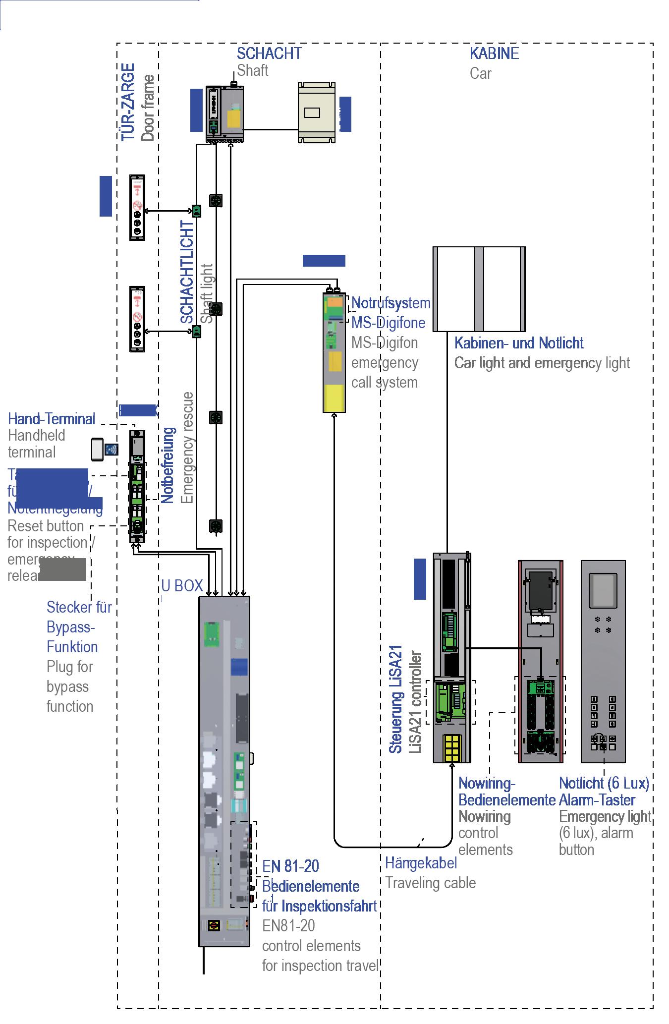Steuerung 1 Maschinenraum-Version